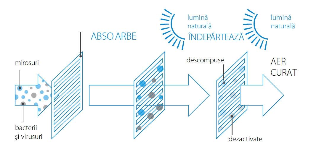 Aparat de aer conditionat Daikin Perfera Bluevolution FTXM-RXM Inverter, A+++, WIFI inclus 24