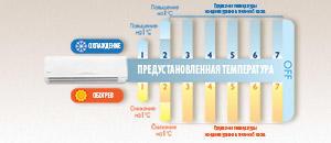 Aparat de aer conditionat AUX FREEDOM ASW-H/FZR3DI-EU, Clasa A++, R32, Inverter 18