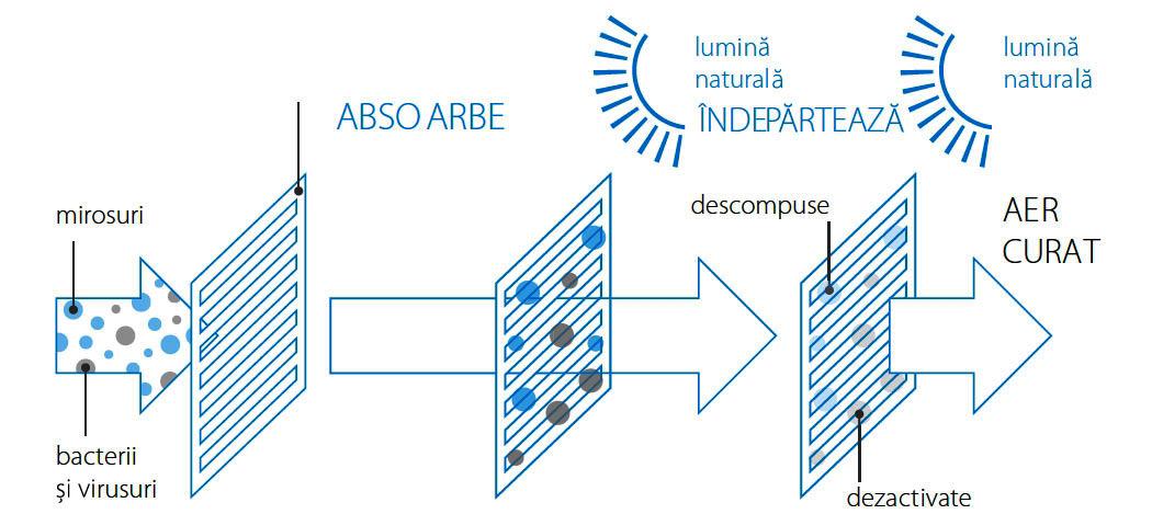 Aer conditionat Daikin Stylish Bluevolution Inverter, R32, A++, Design avangardist, WIFI inclus 44