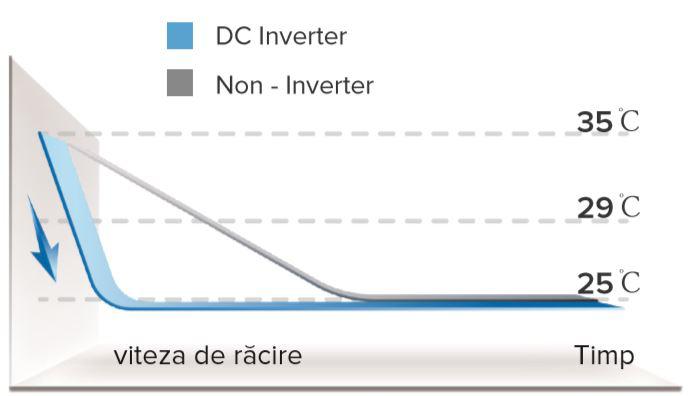 Aparat de aer conditionat tip split Hisense New Comfort, Inverter, R32, A++, Wifi Ready 25