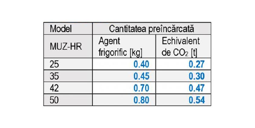 Aparat de aer conditionat tip split Mitsubishi Electric MSZ-HR Inverter,A++,R32,WIFI READY 21